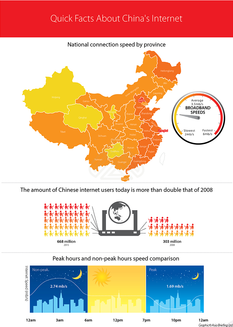 Quick Facts about China's Internet