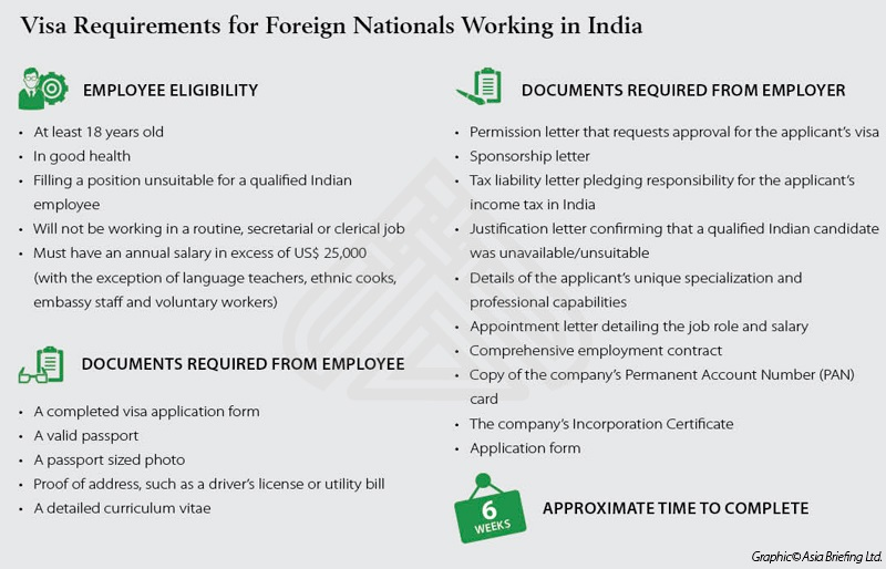 Visa Requirements For Foreign Nationals Working In India Dezan Shira Associates