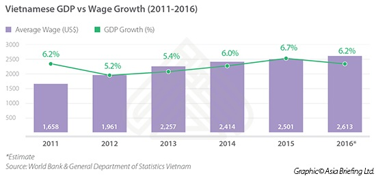 Vietnamese GDP vs Wage Growth (2011-2016)
