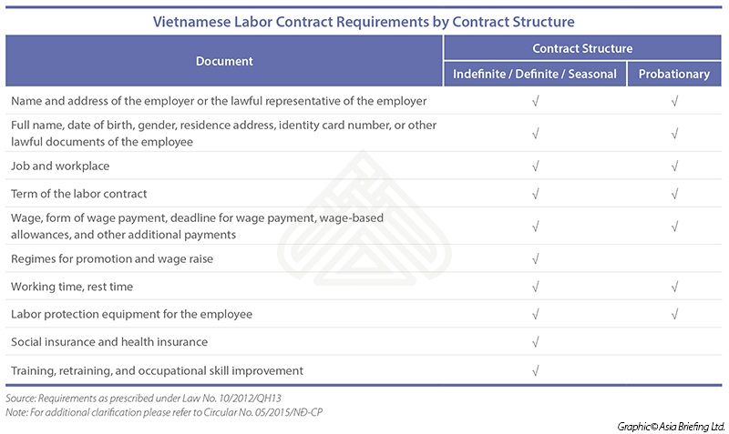 Vietnamese Labor Contract Requirements By Contract Structure