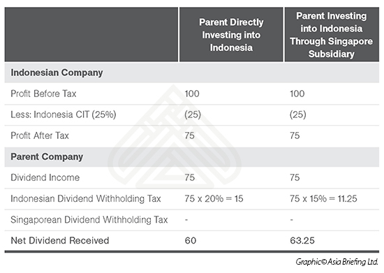 Tax Savings from Routing Investment in Indonesia Through Singapore