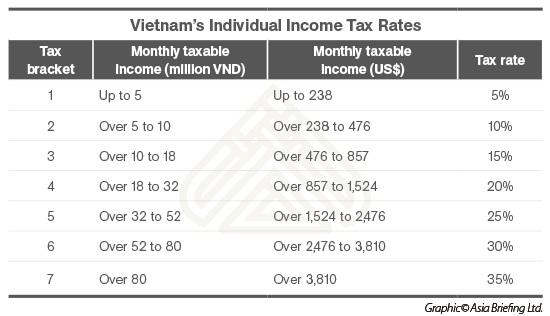 Singapore Income Tax Vietnam's Individual I...