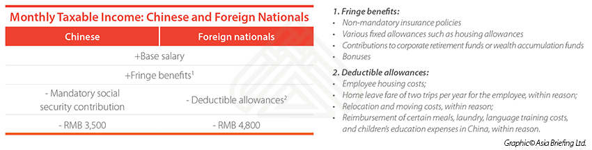 Monthly Taxable Income: Chinese and Foreign Nationals