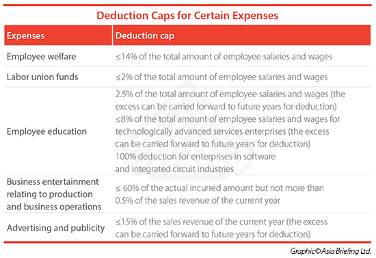 Deduction Caps for Certain Expenses