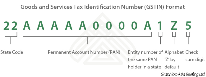 India's Goods and Services Tax Identification Number (GSTIN)