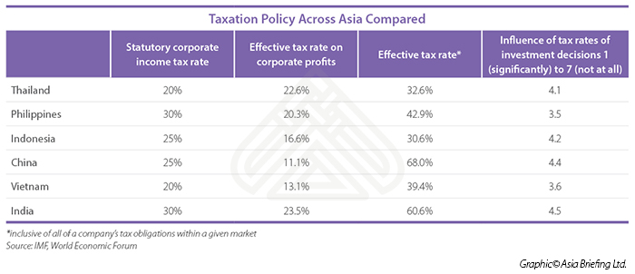 Taxation Policy Across Asia Compared