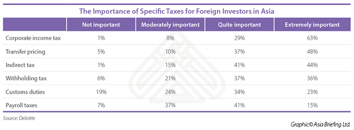 Importance of Specific Taxes for Foreign Investors in Asia