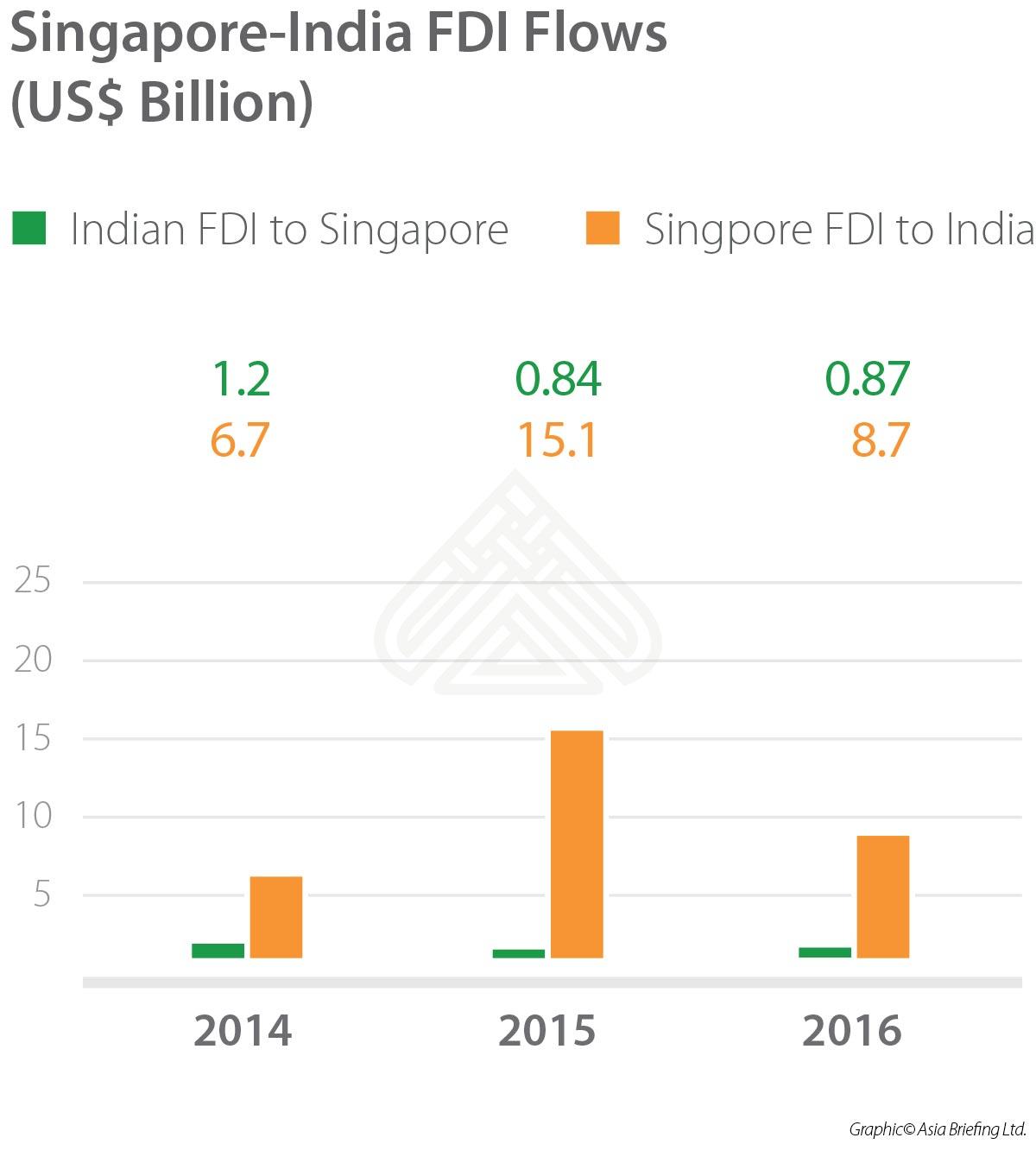 Singapore-India FDI Flows 2014-2016