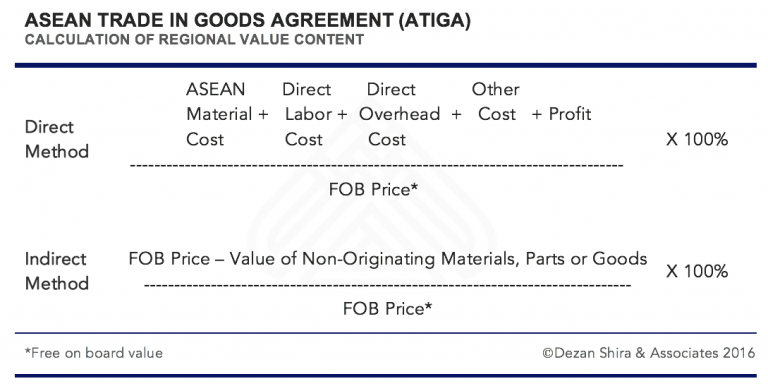 Calculation Of Regional Value Content Asean Trade In Goods