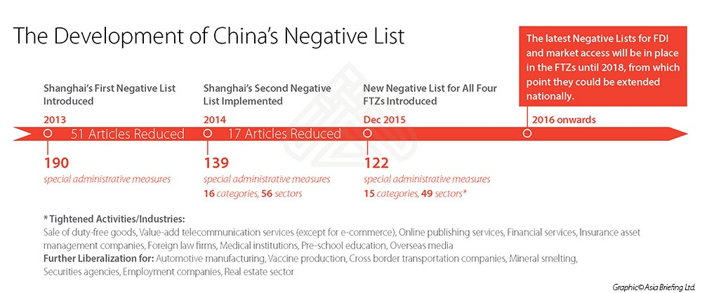 The Development of China's Negative List