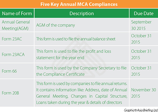 Five Key Annual Compliances required by India's Ministry of Corporate Affairs (MCA)