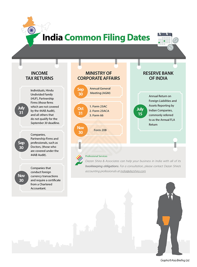 Common Corporate Filing Dates in India