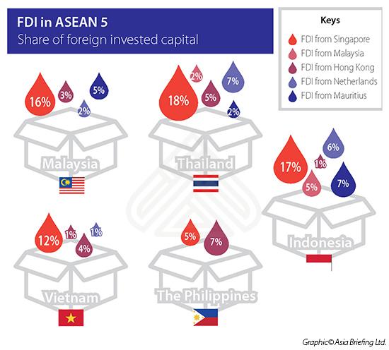 FDI in ASEAN 5