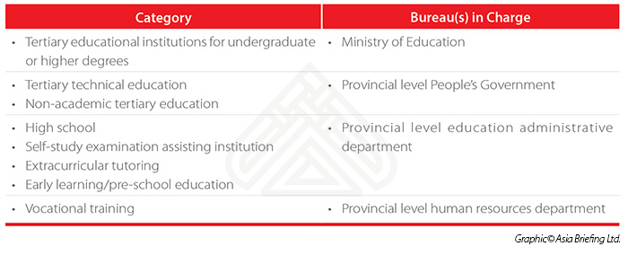 Regulators for Different Types of Educational Institutions in China