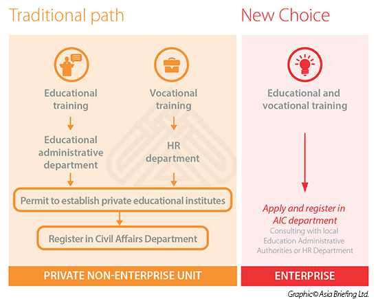 Comparison of the Paths for Foreign Investors to Operate in China's Education Sector