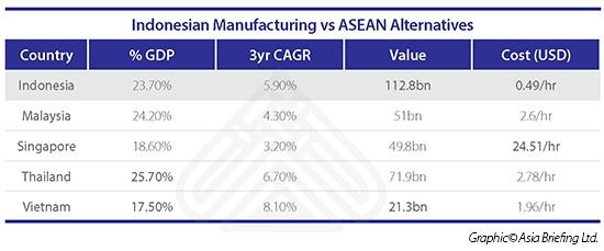 Indonesian Manufacturing vs ASEAN Alternatives