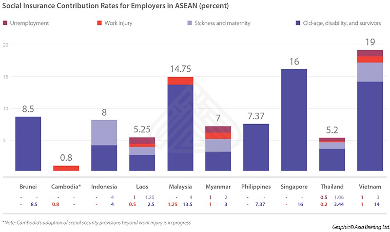 Social Insurance Contribution Rates for Employers in ASEAN