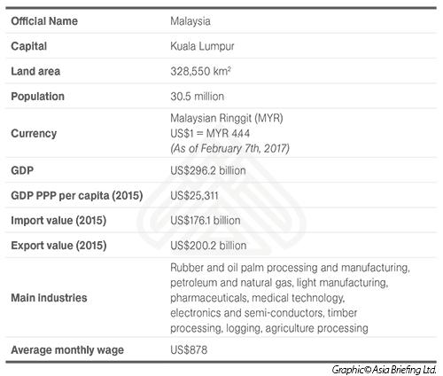 General Information on Malaysia   Dezan Shira & Associates