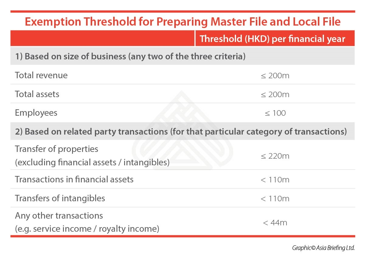 Exemption Threshold for Preparing Master File and Local File