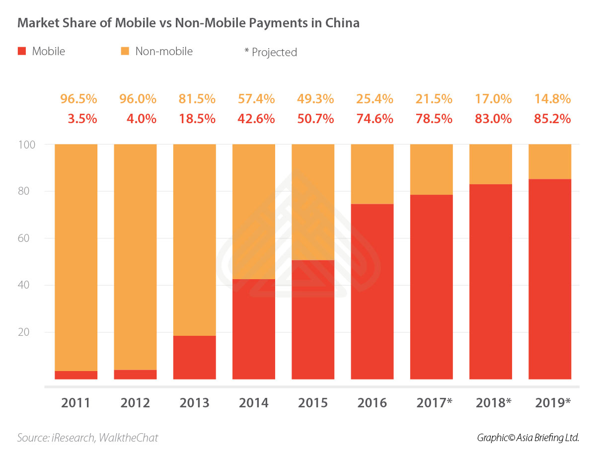 Market Share of Mobile vs Non-Mobile Payments in China