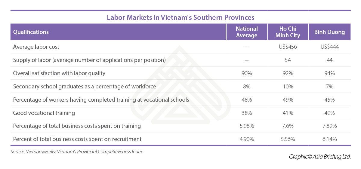 Labor Markets in Vietnam's Southern Provinces