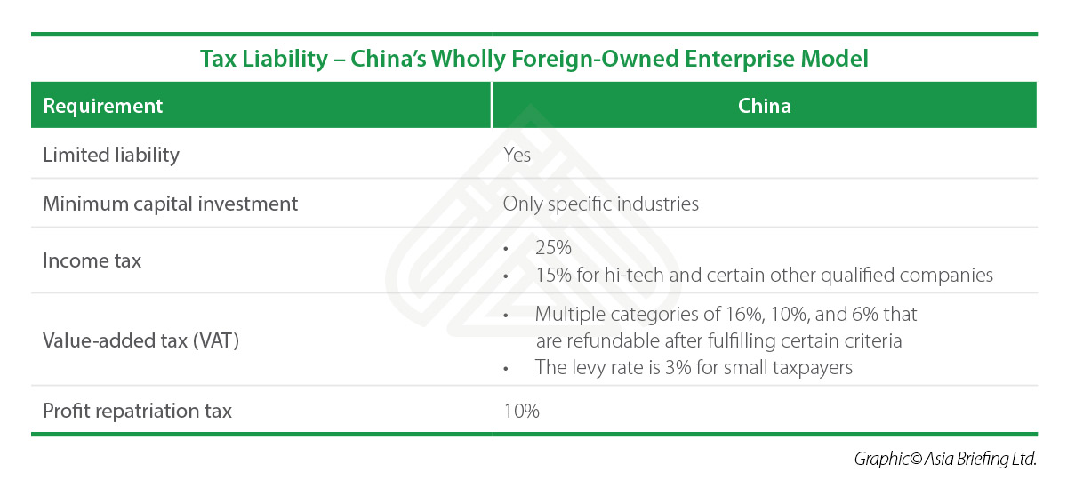 Corporate Structuring in India, China - WFOE vs WOS