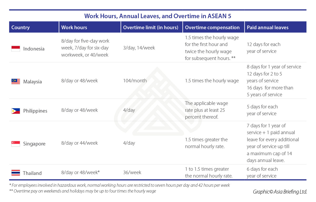 8 Days On 6 Days Off Work Schedule work hours, annual leaves, and overtime - a comparison