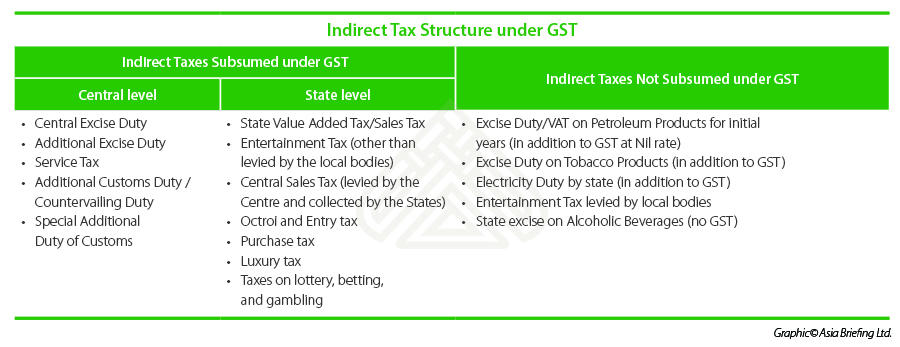 Indirect Tax Structure Under India's GST Regime