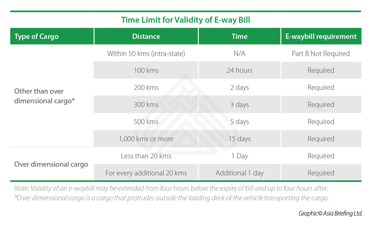 Time Limit for Validity of E-way Bill in India