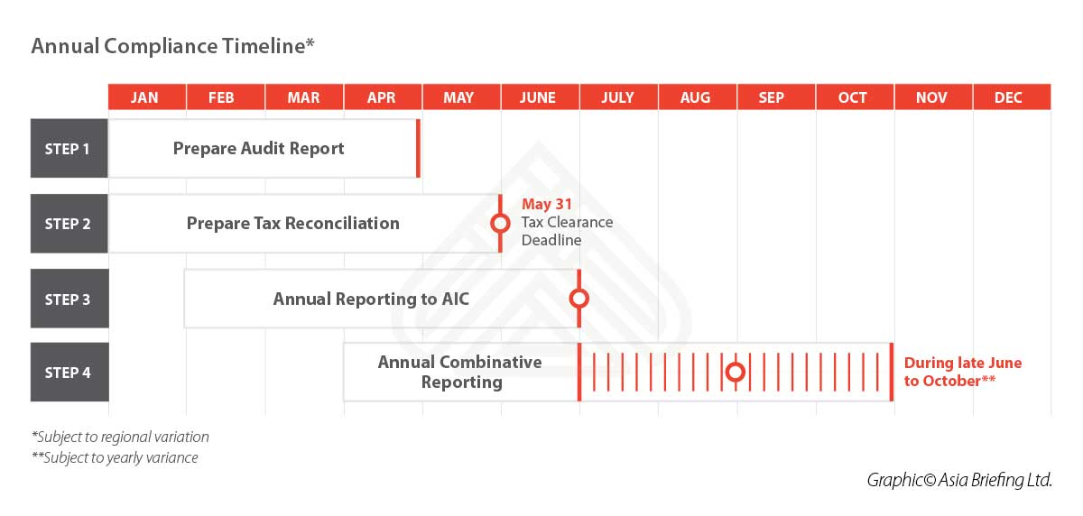 Annual Compliance Timeline - China