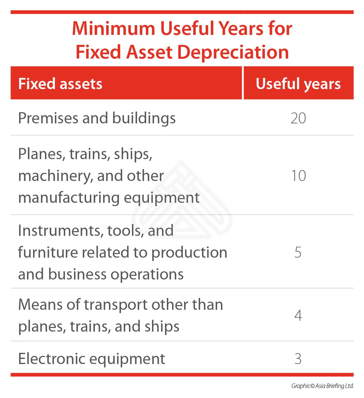 Minimum Useful Years for Fixed Asset Depreciation - China