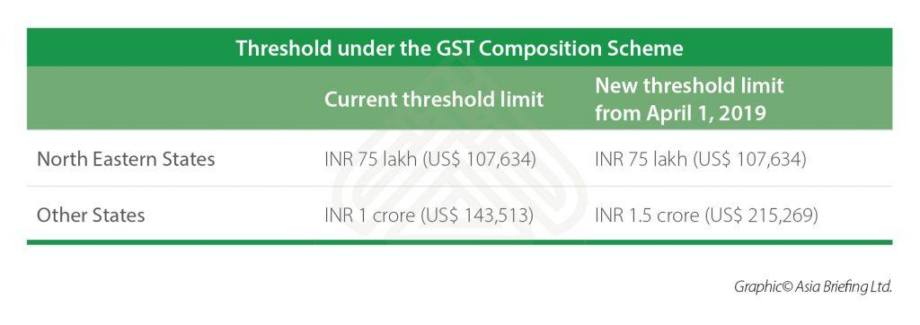 GST Composition Scheme in India