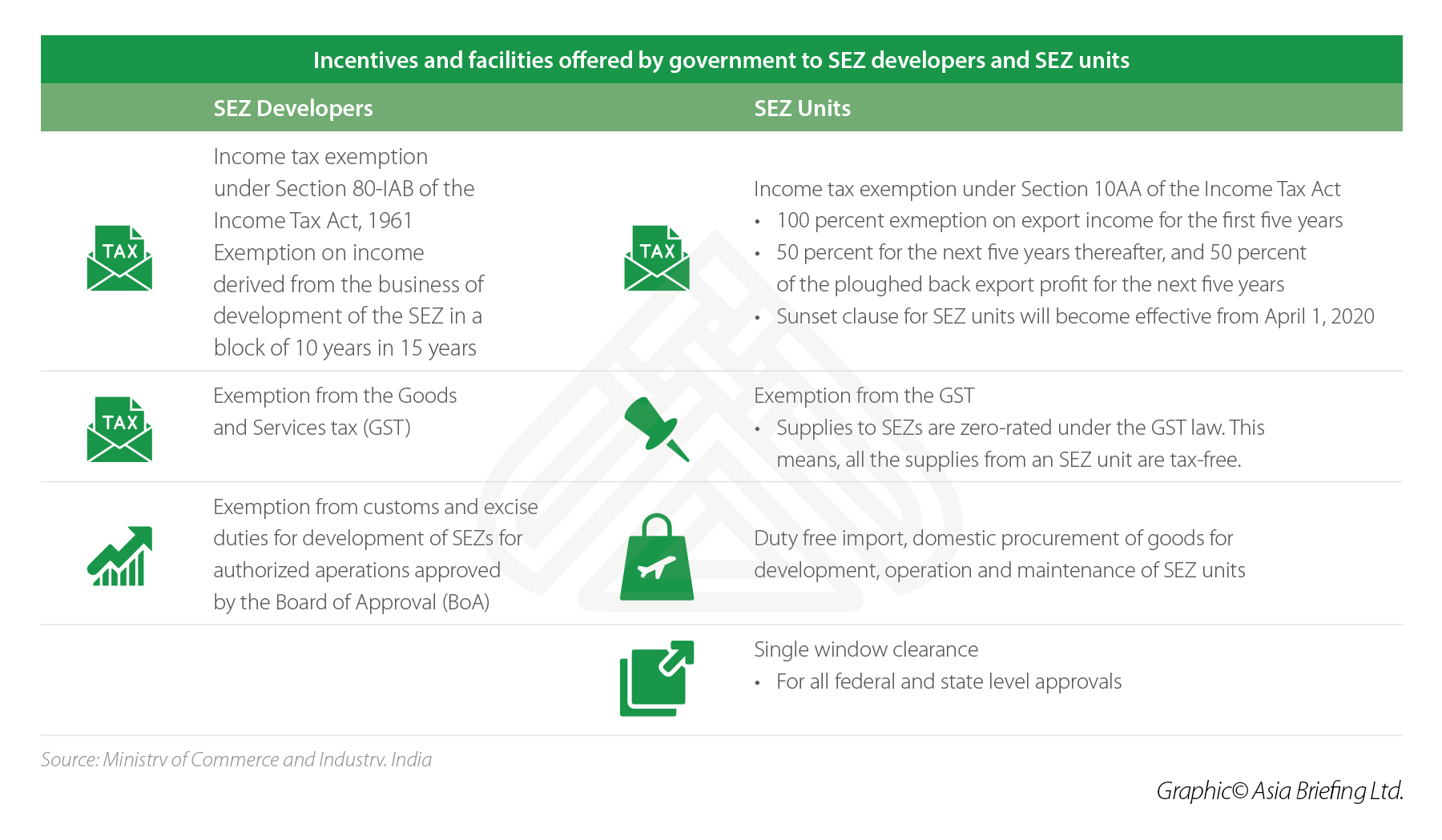 Incentives Offered by the Indian Government to SEZ Developers & Units