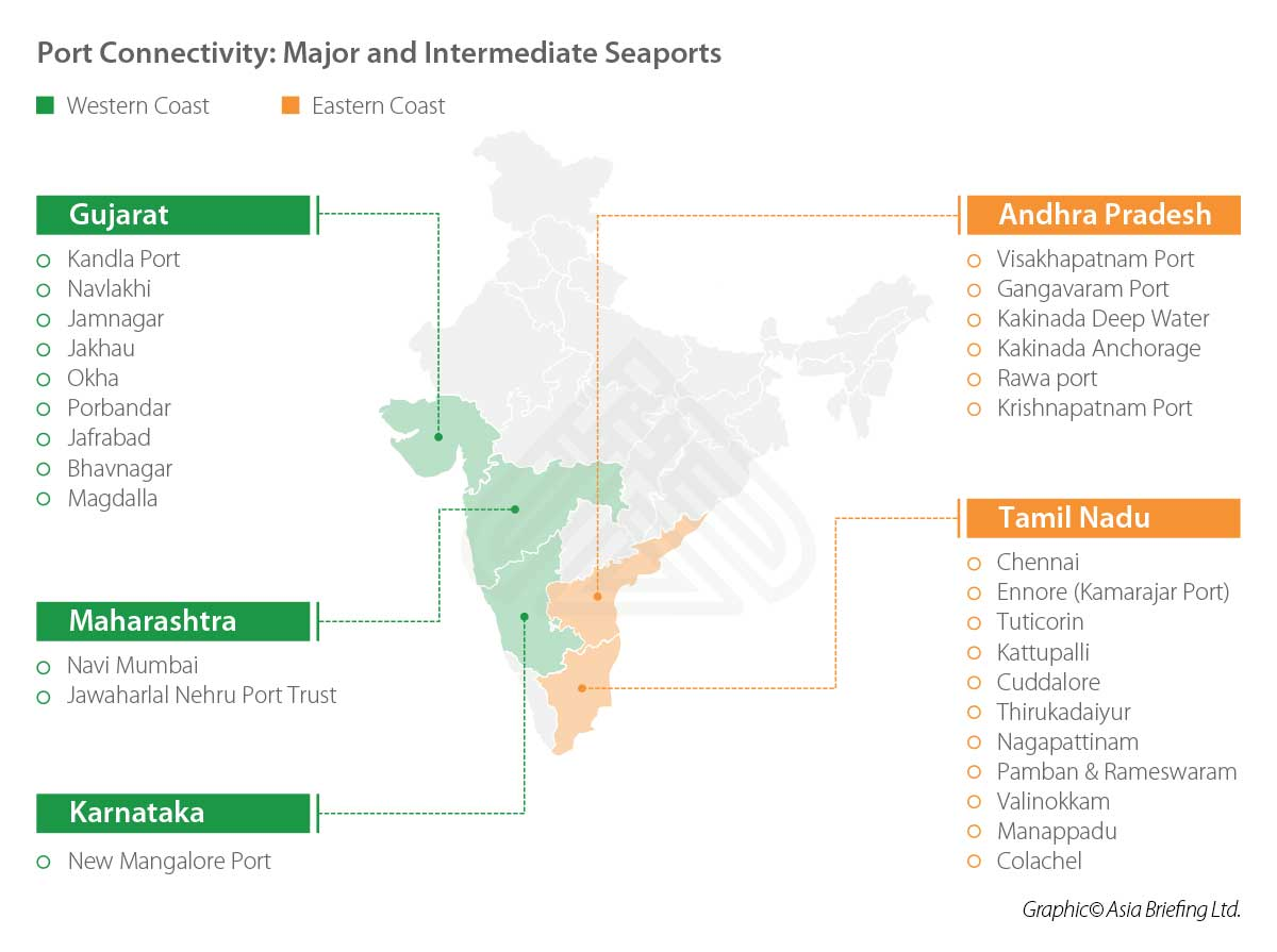 Port Connectivity in India - Major & Intermediate Seaports