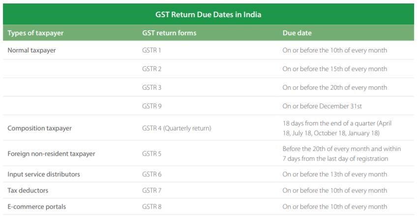 Types of GST Returns in India