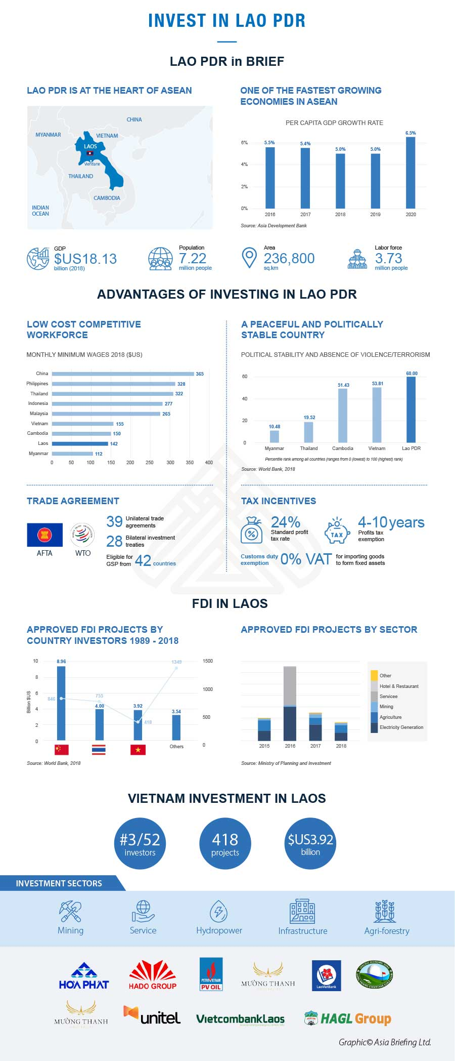 Investing in Laos - At a Glance