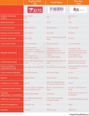 Principali piattaforme e-commerce cinesi