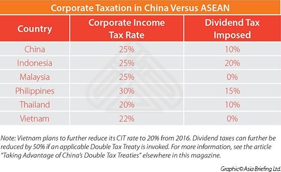 Corporate Taxation in China Versus ASEAN