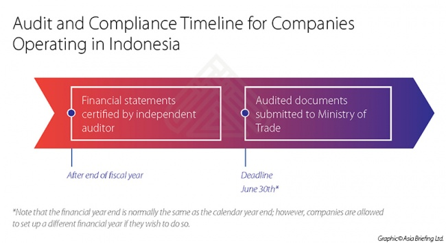 Audit and Compliance Timeline for Companies Operating in Indonesia