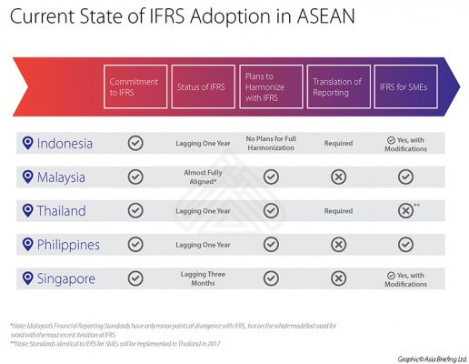 Current State of IFRS Adoption in ASEAN