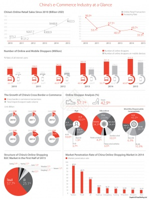 China's e-Commerce Industry at a Glance