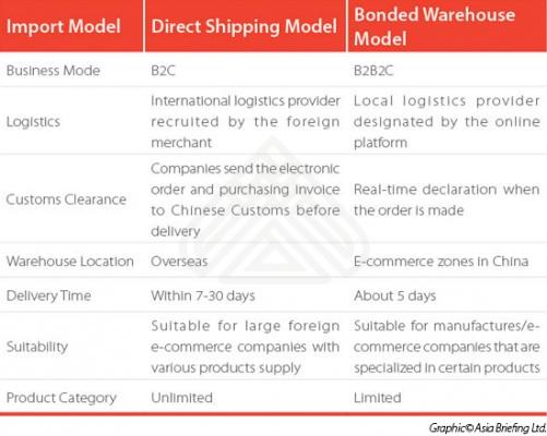 Comparison of Cross Border e-Commerce Pilot Platforms