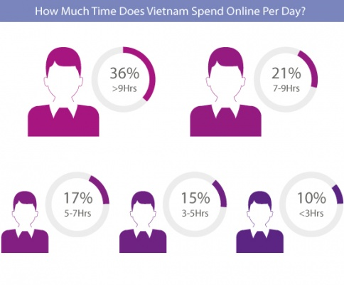 How Much Time Does Vietnam Spend Online Per Day?