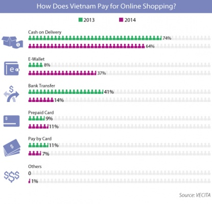 How Does Vietnam Pay for Online Shopping?
