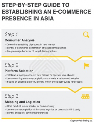 Step-By-Step Guide To Establishing An E-Commerce Presence in Asia