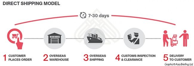 Direct Shipping Model for Setting Up An E-Commerce Platform in Asia