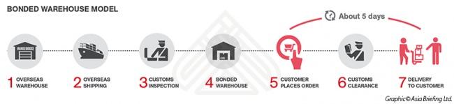 Bonded Warehouse Model for Setting Up An E-Commerce Platform in Asia