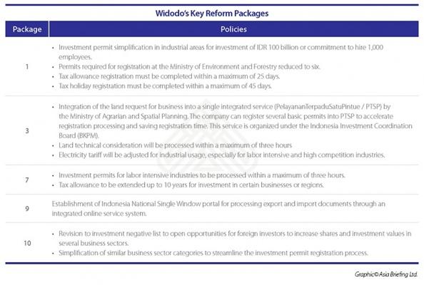 Indonesian President Joko Widodo's Key Reform Packages
