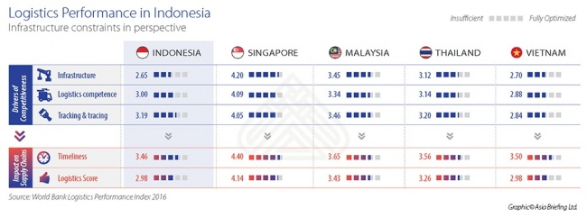 Comparing Logistics Performance in Indonesia with ASEAN Alternatives