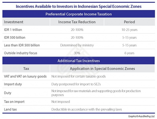 Incentives Available to Investors in Indonesian Special Economic Zones